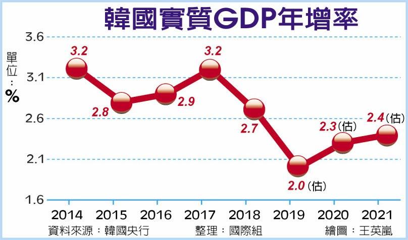韩国的gdp是多少2019_汇讯网
