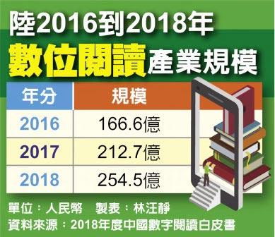 陸2016到2018年數位閱讀產業規模