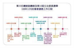中選會審查通過各黨正副總統提名人資格  9日辦理抽籤