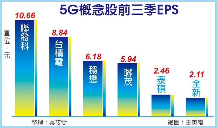 5G概念股前三季EPS