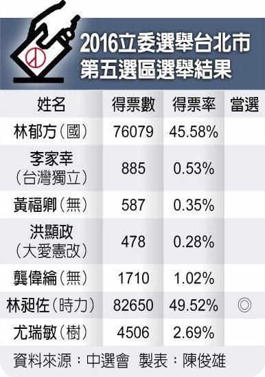2016立委選舉台北市第五選區選舉結果