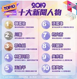 Yahoo十大新聞人物 韓國瑜蟬連冠軍小英第10