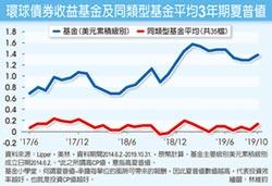 橫跨多類 多重債投資CP值高