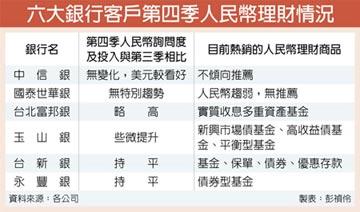 人民幣理財趨勢 六大銀行解密
