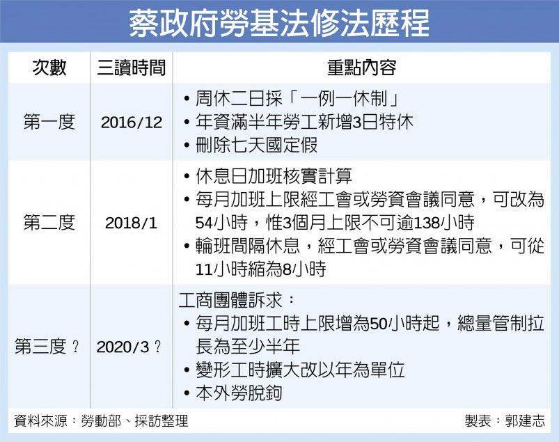 蔡政府勞基法修法歷程