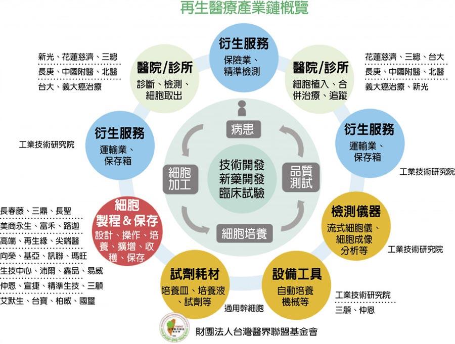 再生醫療產業鏈概覽
