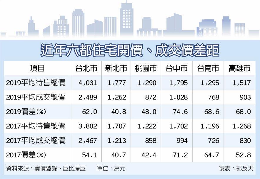 近年六都住宅開價、成交價差距