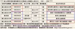 震撼!蔡英文連政大教職都是假的?獨派再提5大證據