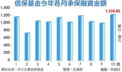 1,234億 信保10月承保融資 今年最高