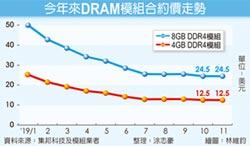 DRAM合約價止跌 南亞科翻身
