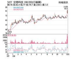 熱門股-宣德 母公司加持股價強
