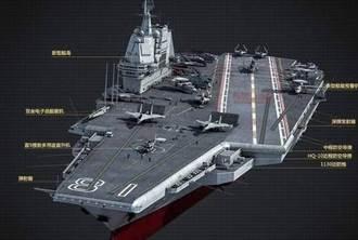 陸航母建造速度出人意料 應用新技術挑戰極艱鉅