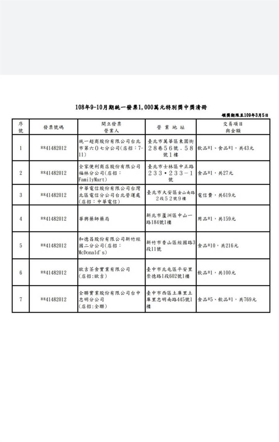 統一發票9-10月期千萬大獎清冊。(摘自財政部,王莫昀台北傳真)
