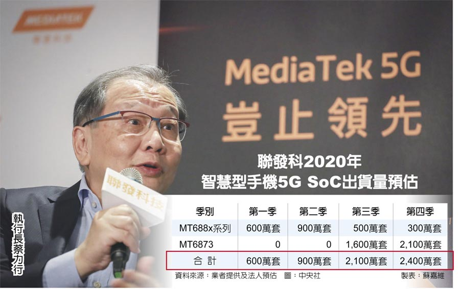 聯發科2020年智慧型手機5G SoC出貨量預估  執行長蔡力行
