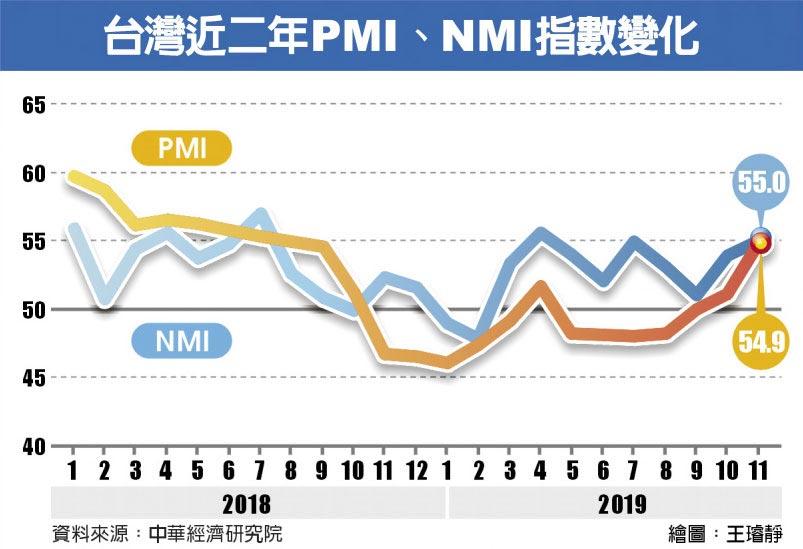 台灣近二年PMI、NMI指數變化