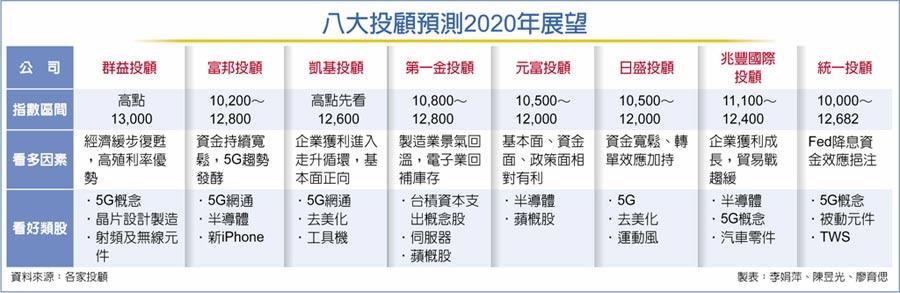 八大投顧預測2020年展望