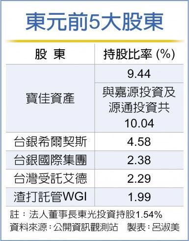 東元前5大股東