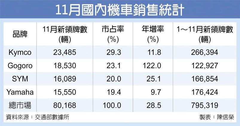 11月國內機車銷售統計