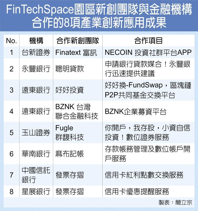 FinTechSpace園區新創團隊與金融機構合作的8項產業創新應用成果