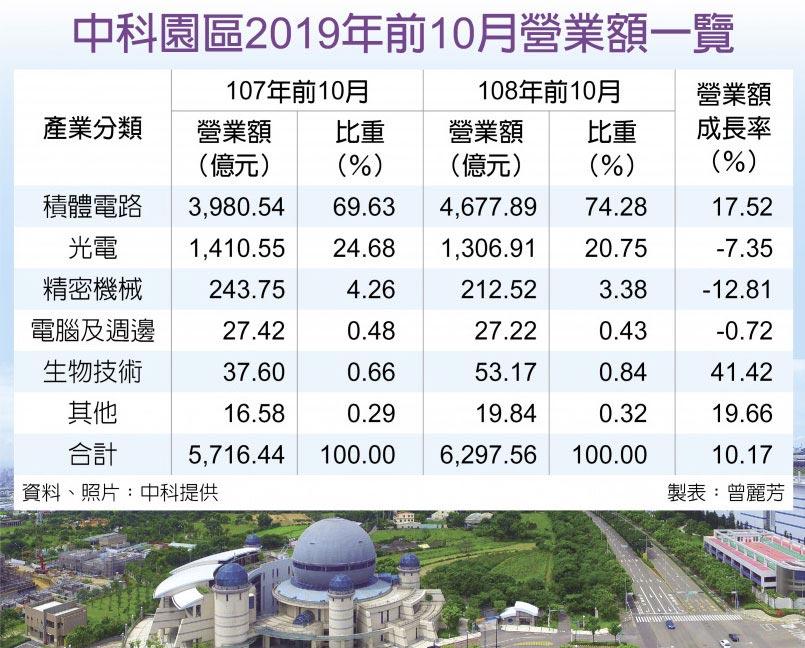 中科園區2019年前10月營業額一覽