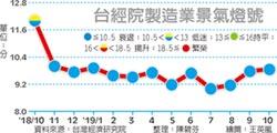 信號值連四月走升 台經院:製造業明年進階黃藍燈