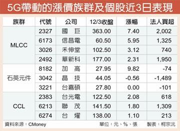 5G領風騷 新漲價概念股出列