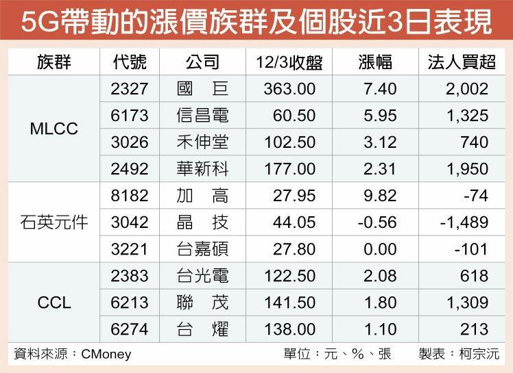 5G帶動的漲價族群及個股近3日表現