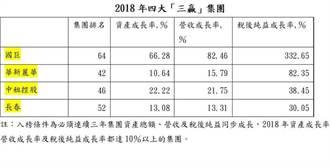 國巨、華新麗華、中租控股、長春 同列「三贏」集團