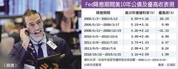 Fed降息+四利基加持 優先擔保高收益債閃亮亮