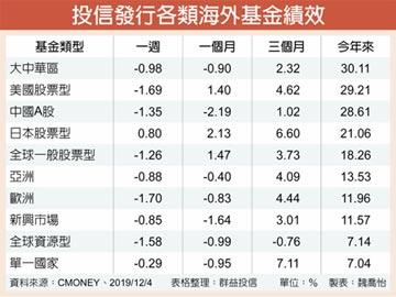 海外基金 中美股票績效最佳