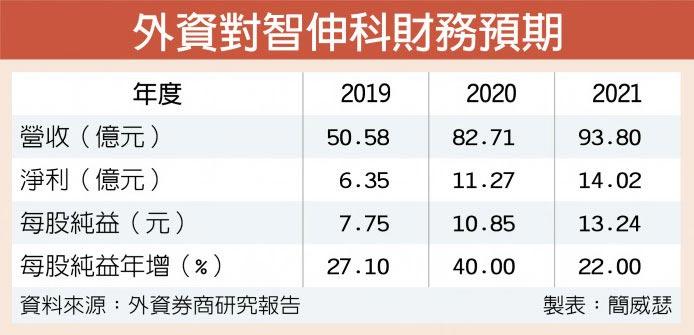 外資對智伸科財務預期