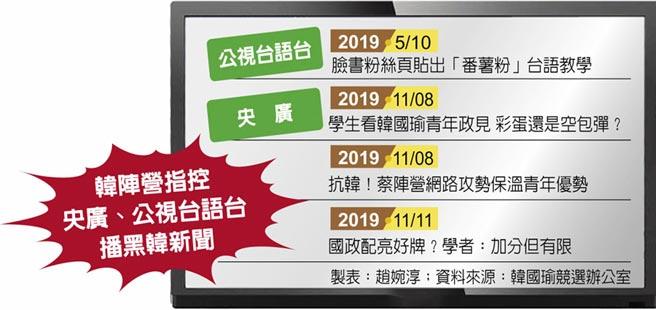 韓陣營指控央廣、公視台語台播黑韓新聞