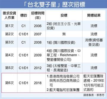 世紀標案報喜 台北雙子星 藍天宏匯達陣近