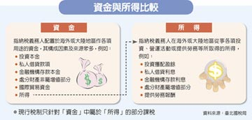 系列四/香港資金匯回篇-香港匯回73萬美元 循解釋令 免稅