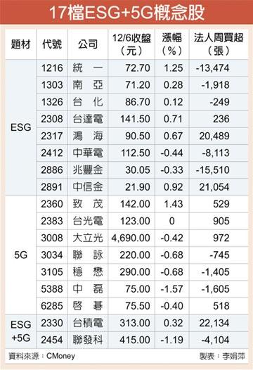 17檔ESG+5G概念股 喊燒