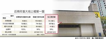 53.3億元 松江南京地上權 元大人壽得標