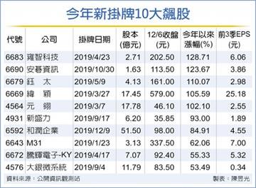 今年IPO滿堂彩 新股五虎將 漲翻倍