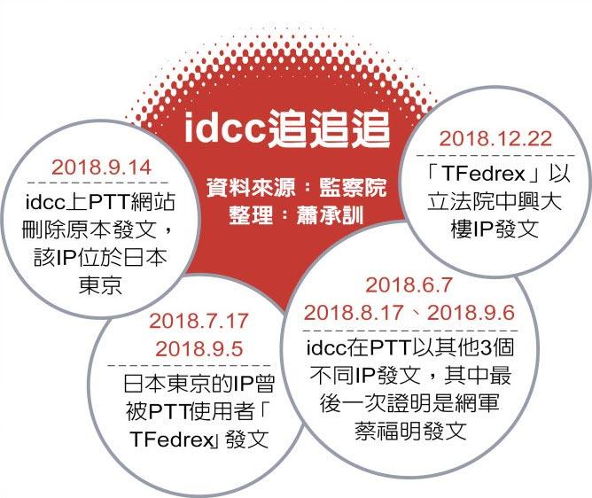 idcc追追追