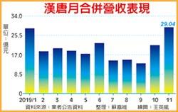 漢唐11月營收登峰 旺到明年