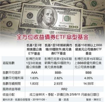 納息收、抗風險 全方位收益債ETF擁多重優勢