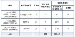 5G開標三日終於突破底標 3.5GHz標金逾300億