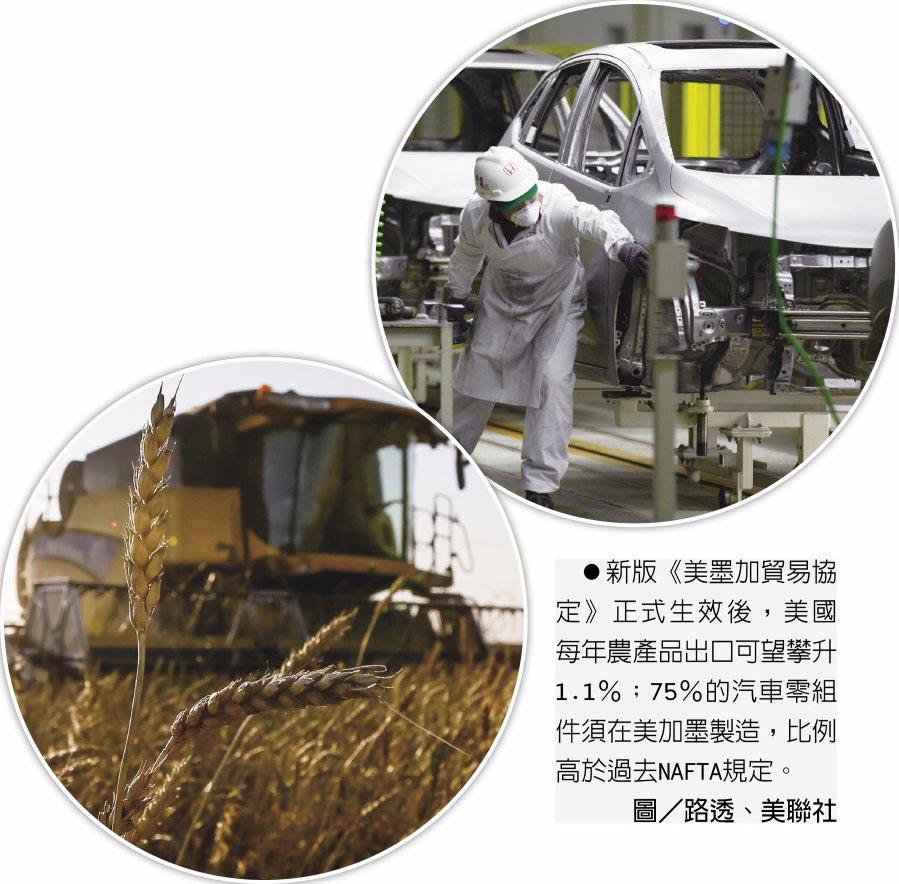 新版《美墨加貿易協定》正式生效後,美國每年農產品出口可望攀升1.1%;75%的汽車零組件須在美加墨製造,比例高於過去NAFTA規定。圖/路透、美聯社