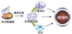 產創條例翻修 力助產業安心布局、投資台灣