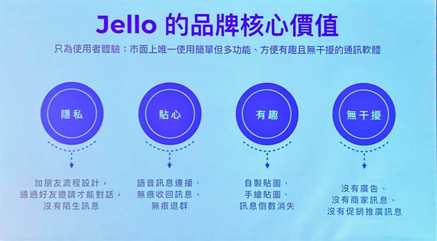 街口執行長胡亦嘉介紹Jello即時通訊軟體四大特色。(黃慧雯攝)