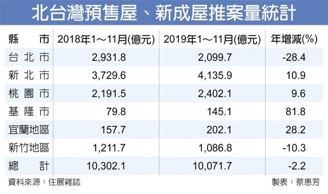 北台灣預售屋、新成屋推案量統計