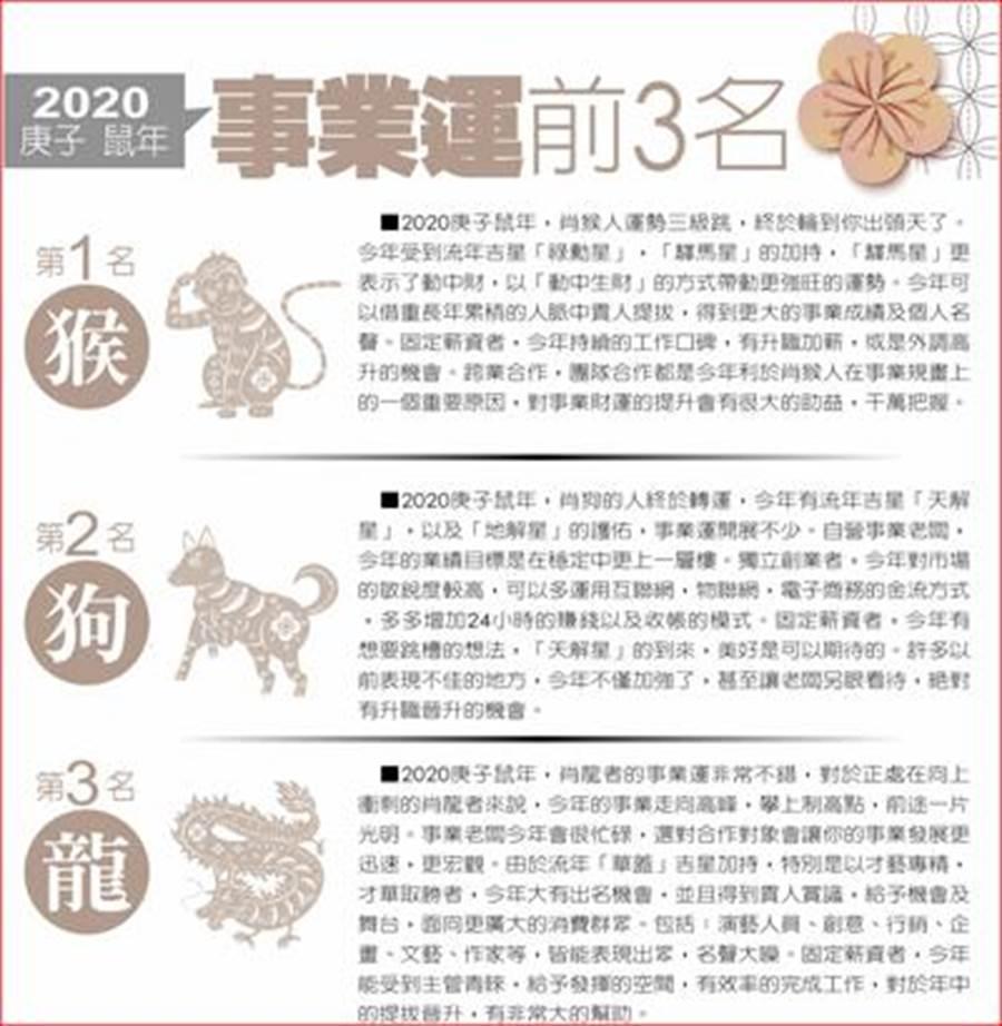 曼樺老師報你知,2020十二生肖運勢排名。(圖/中國時報提供)