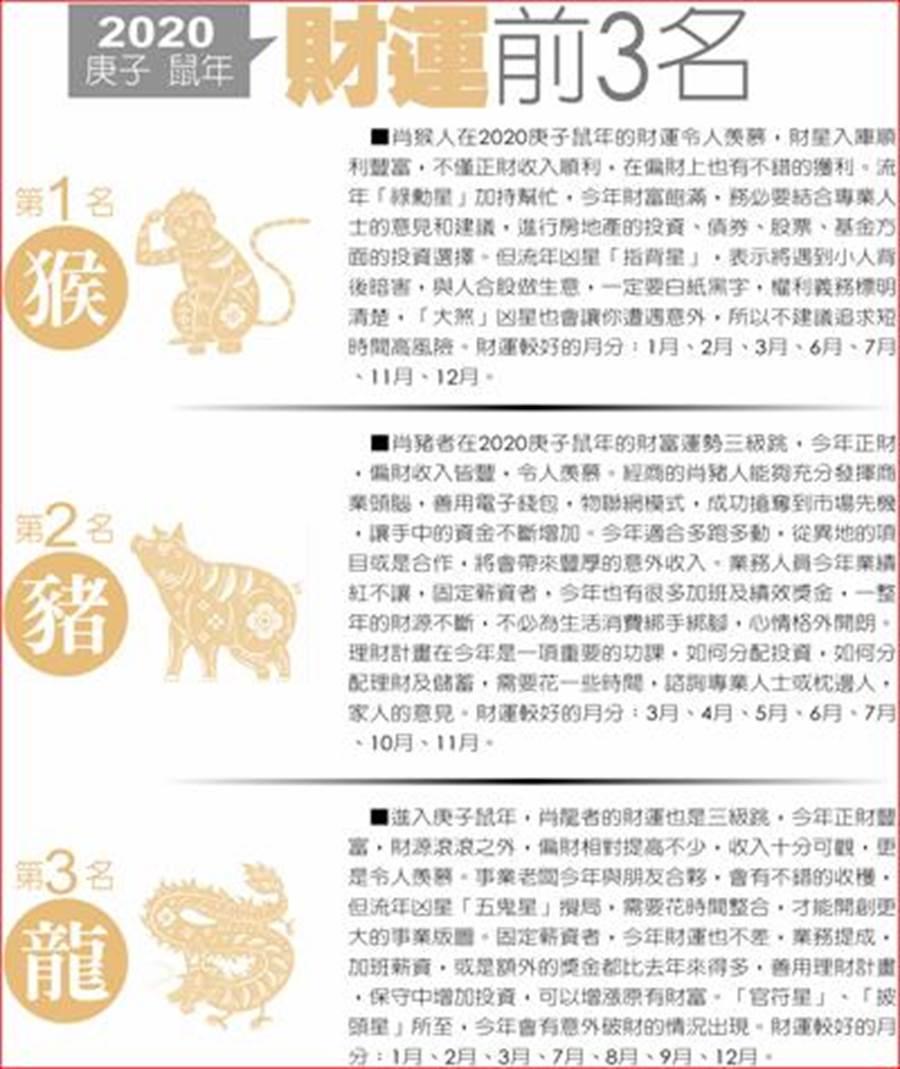 2020十二生肖運勢排名。(圖/中國時報提供)