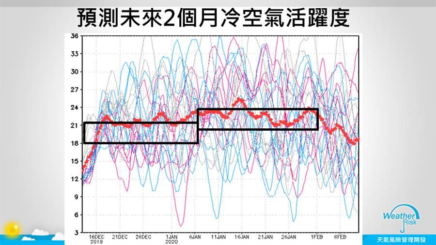 氣象專家賈新興表示,觀察冷空氣趨勢,台灣再變冷的機率越來越低。(圖擷自賈新興臉書)