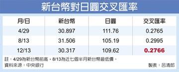 哈日族好樂 台幣對日圓 七個半月新高