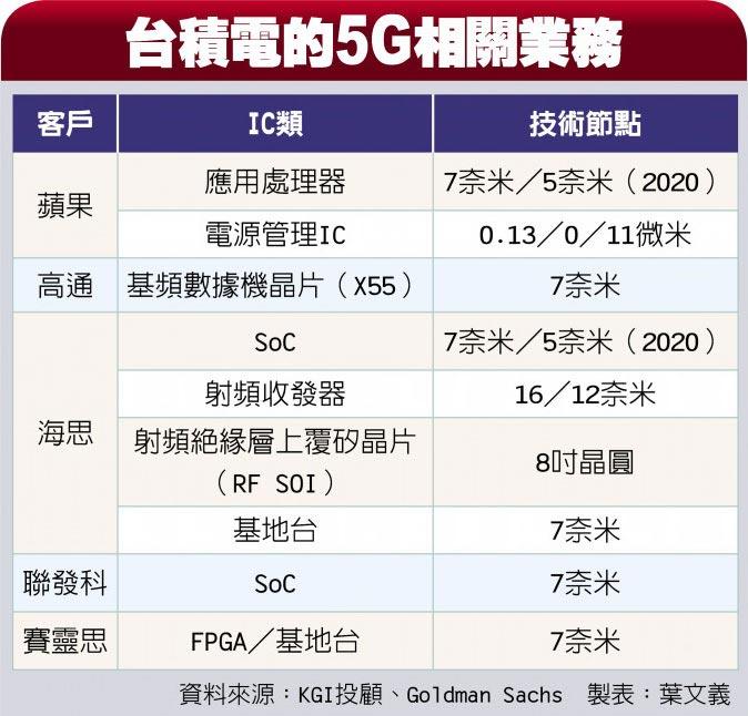 台積電的5G相關業務